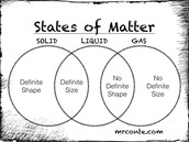What are the states of matter?