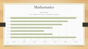 Math CAASPP Scores, by grade level