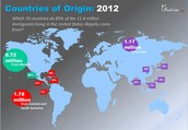 Countries of Origin: 2012