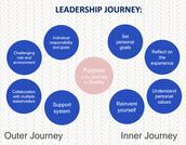 Team Minimums - Inner Journey