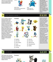 Sochi Olympics Mascots Infographic