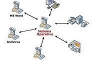 Sistema operativo:
