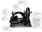 Sewing machine of the 1800's