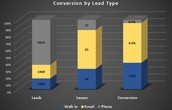 LEAD TYPE VOLUME AND CONVERSION
