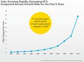 Solar Energy Growing Rapidly