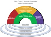 5. 21st Century Skills