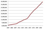 L'augmentation de Population au Canada