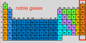 What are Noble Gases?
