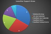 LeaseStar Support Areas