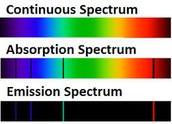 Types of Spectrums