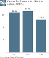 State Income Tax Revenue