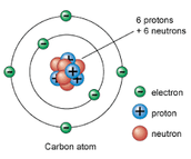 The Bohr Model For Carbon
