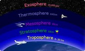 The Atmoshpere