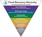 EPA's Food Recovery Initiative