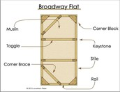 Example of a flat