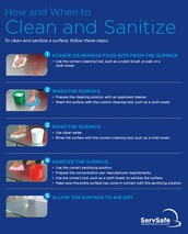 How and When to Clean and Sanitize: