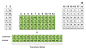 The transition metals family