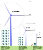 What are some cool facts and statistics about wind energy?