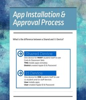App Installation & Approval Process