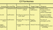 Hormones ad what they are