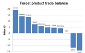 Forest product trade balance