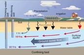 Ground water Pesticides