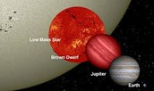 Brow Dwarf to other planets