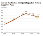 Illegal Immigrants in the US