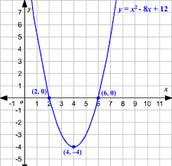 2) Graphs