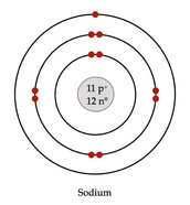 Bohr Rutherford diagram for sodium