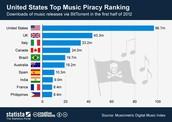 Piracy Charts