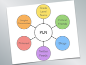 Develop a Personal Learning Network