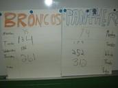 Scoreboard as of Thursday.