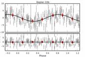 Diagram of Kepler