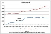 South Africa Oil Production