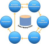 Wide scope of data mining in e-commerce business