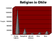 Graph of religion in Chile