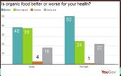 Is eating organic products better for your health v.s conventional products?