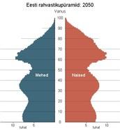Eesti rahvastikupüramiid 2050