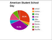 American Student Daily life
