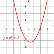 Quadratic Graph