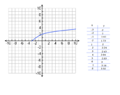 Square Root Function Table & Graph