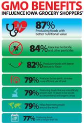 Benefits of GMOs