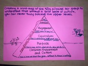The 5 D's As a Pyramid to Student Success