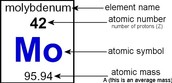 How to Read The Periodic Table.