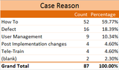 """How To"" made up the majority of cases submitted in January at 59.77%."