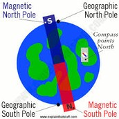 How does Earths Magnetic Field affect compasses?