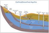 Aquifer: Underground rock layer that waterflow through.