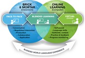 Implement ways to Alter the Learning Environment through Blended Learning