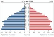 Population of 2014
